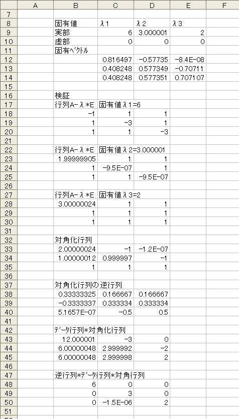 出力結果 固有値λ 固有ベクトル