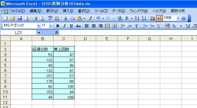 サンプルデータ 度数分布