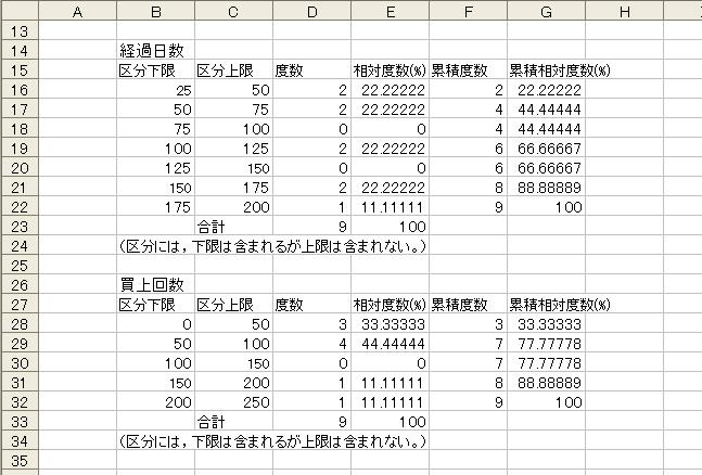 度数分析 区分