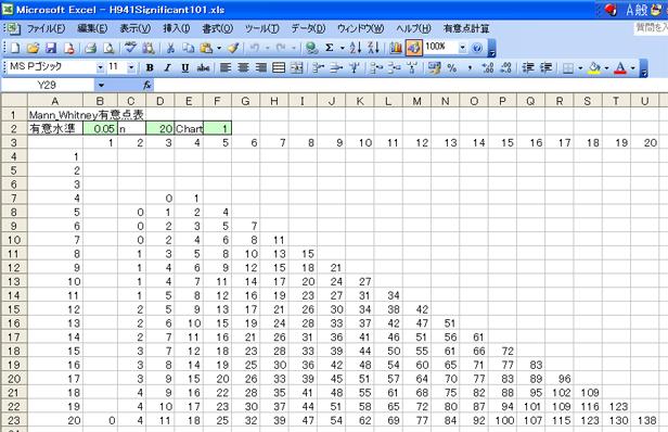 出力結果 Mann_Whitney有意点計算 有意水準α 片側検定 最大群 標本数